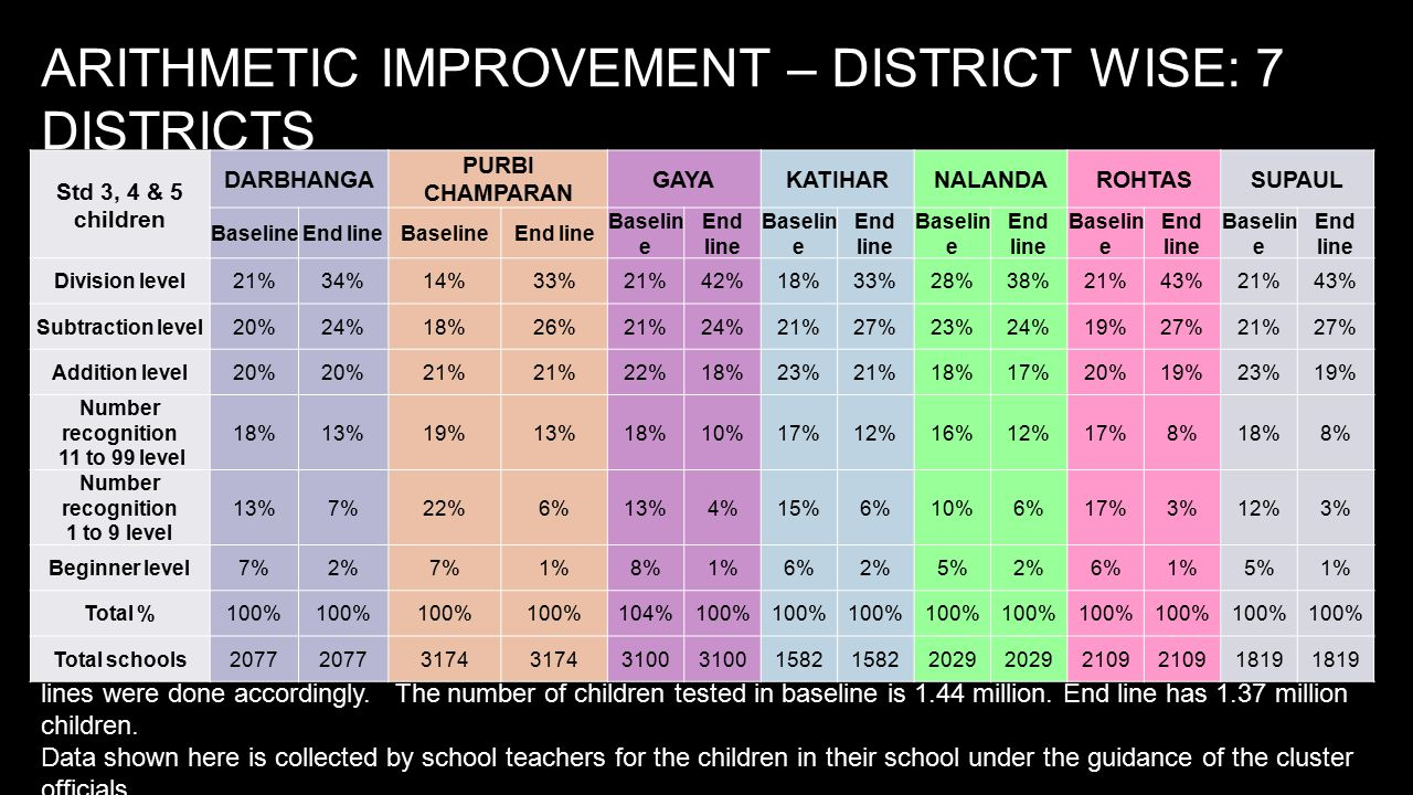 ARITHMETIC IMPROVEMENT – DISTRICT WISE: 7 DISTRICTS The actual programs in most districts began in January 2014 and lasted till May 2014.