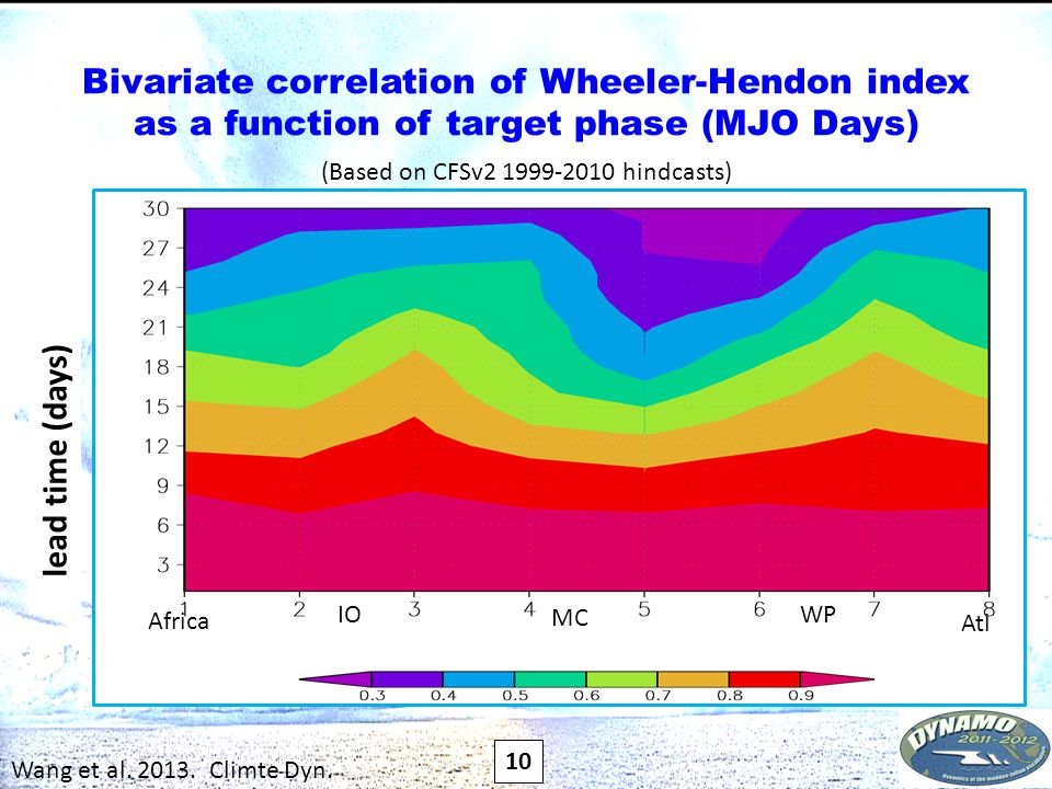 Bivariate correlation of Wheeler-Hendon index as a function of target phase (MJO Days) lead time (days) IO Africa Atl MC WP 10 (Based on CFSv2 1999-2010 hindcasts) Wang et al.