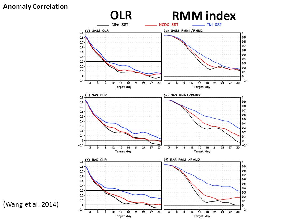OLR RMM index Anomaly Correlation (Wang et al. 2014)