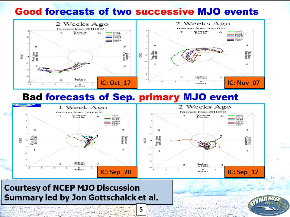 31 Summary  The interactions between the Nov-MJO and Thanksgiving-TC have been much better represented in the UH and CFSv2 coupled models than that in the atmosphere-only GFS.