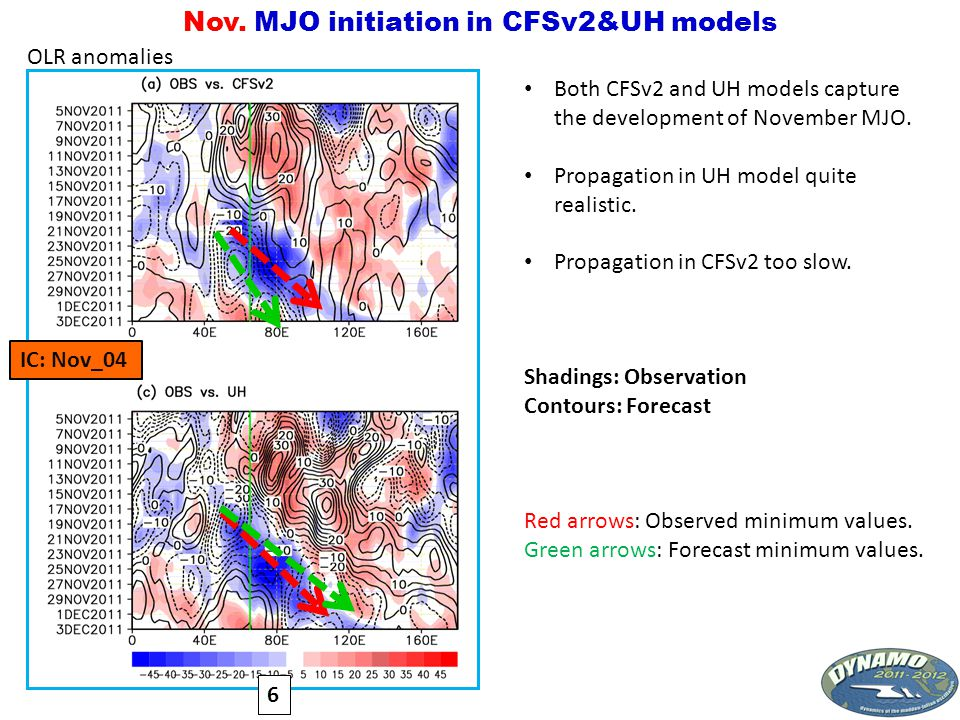 MJO Initiation MJO-I MJO-II MJO-III One Primary MJO Event Three Successive MJO Events