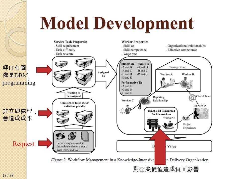 Request 非立即處理, 會造成成本 與 IT 有關, 像是 DBM, programming 對企業價值造成負面影響 13 / 33