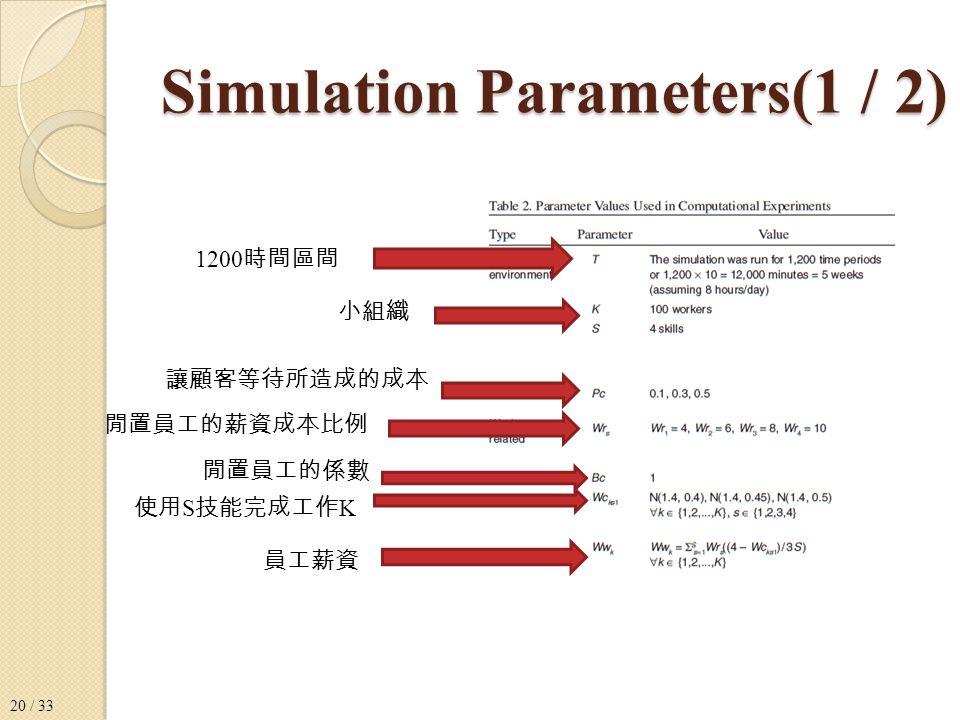 Simulation Parameters(1 / 2) 1200 時間區間 小組織 讓顧客等待所造成的成本 閒置員工的薪資成本比例 閒置員工的係數 使用 S 技能完成工作 K 員工薪資 20 / 33