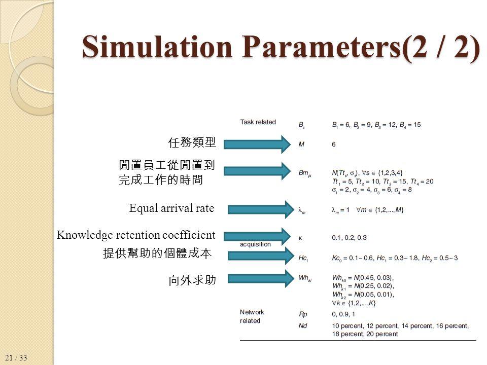 Simulation Parameters(2 / 2) 任務類型 閒置員工從閒置到 完成工作的時間 Equal arrival rate Knowledge retention coefficient 提供幫助的個體成本 向外求助 21 / 33