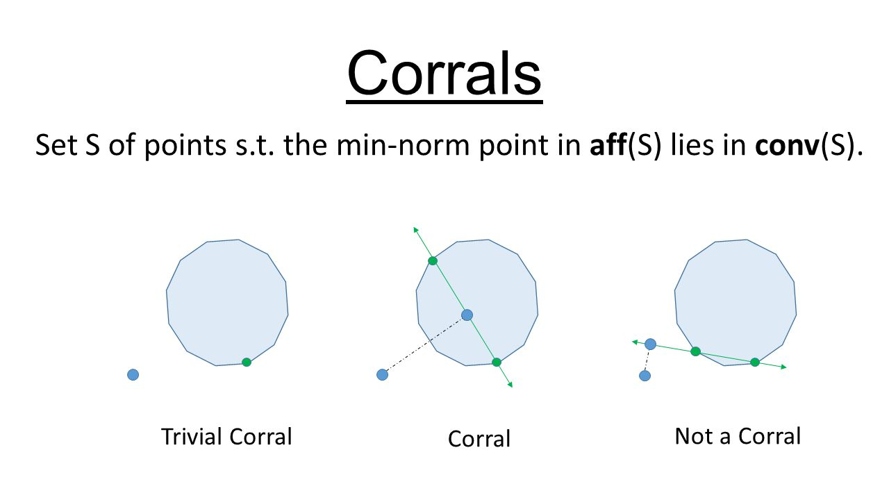 Corrals Set S of points s.t. the min-norm point in aff(S) lies in conv(S). Trivial Corral Corral Not a Corral
