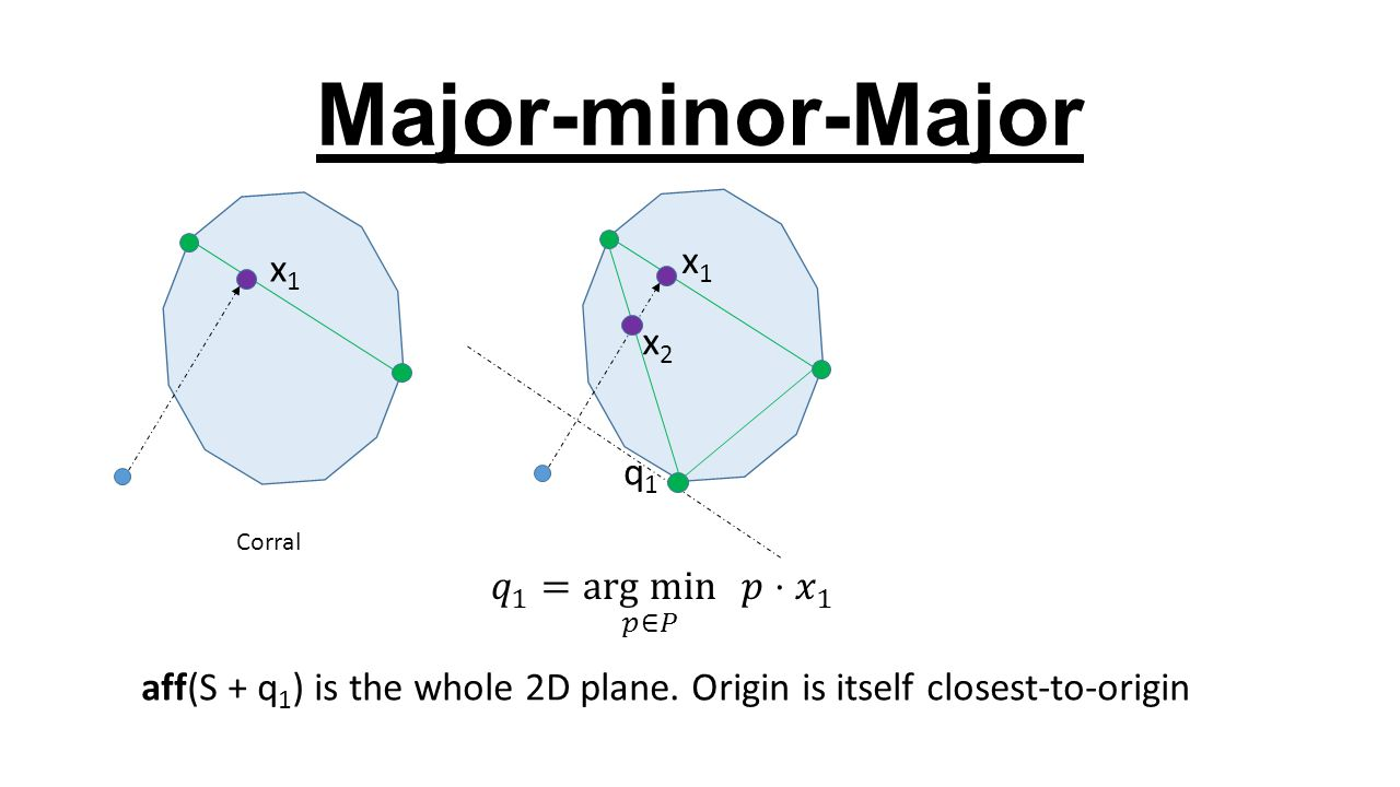 Major-minor-Major x1x1 q1q1 x1x1 x2x2 Corral aff(S + q 1 ) is the whole 2D plane. Origin is itself closest-to-origin