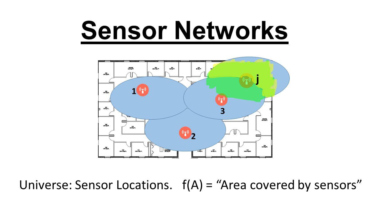 "Sensor Networks Universe: Sensor Locations. f(A) = ""Area covered by sensors"" 3 1 j 2"