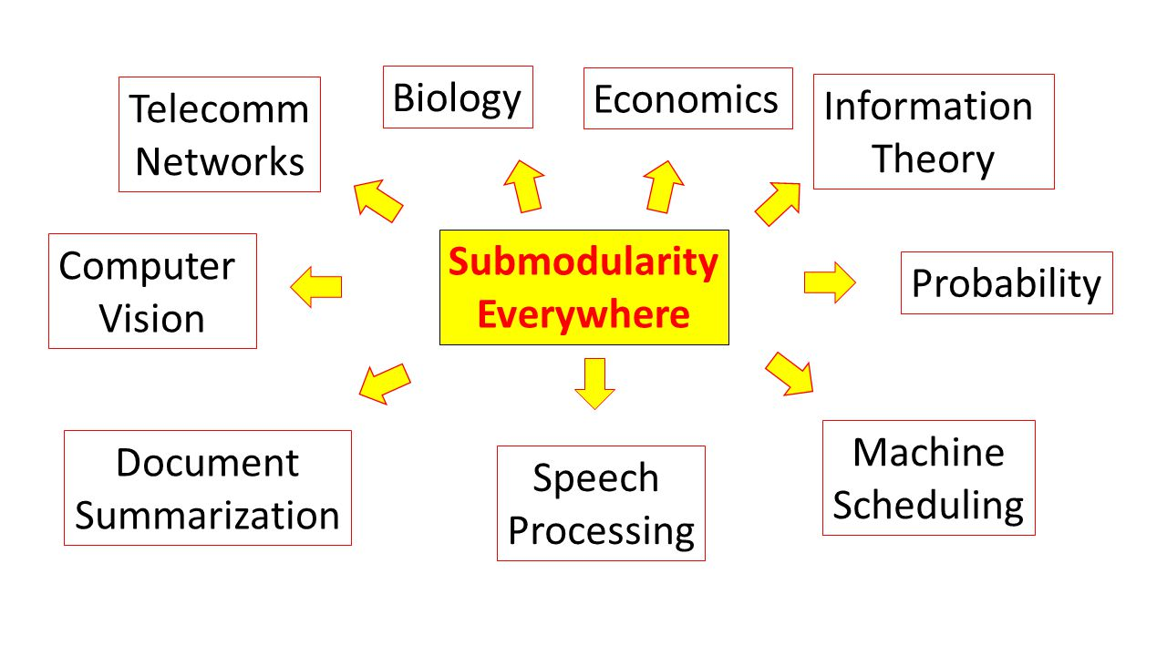 Submodularity Everywhere Economics Biology Information Theory Computer Vision Probability Telecomm Networks Document Summarization Speech Processing Machine Scheduling