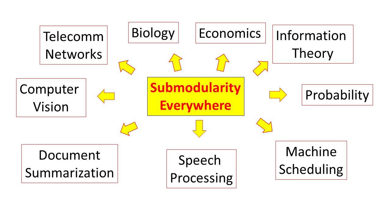 Submodularity Everywhere Economics Biology Information Theory Computer Vision Probability Telecomm Networks Document Summarization Speech Processing M