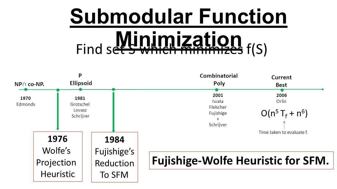 Submodular Function Minimization Find set S which minimizes f(S) NP∩ co-NP.