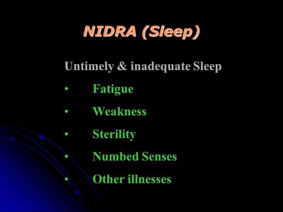 NIDRA (Sleep) Recurring natural function of the body Sleep provides: Healthy body Strength Virility Sharpened Senses Long Life