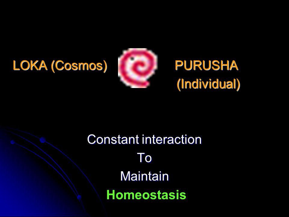 Dharma(Religion) Artha (Wealth) Kama (Pleasure) Moksha ( Salvation ) Four Goals Of Human behavior