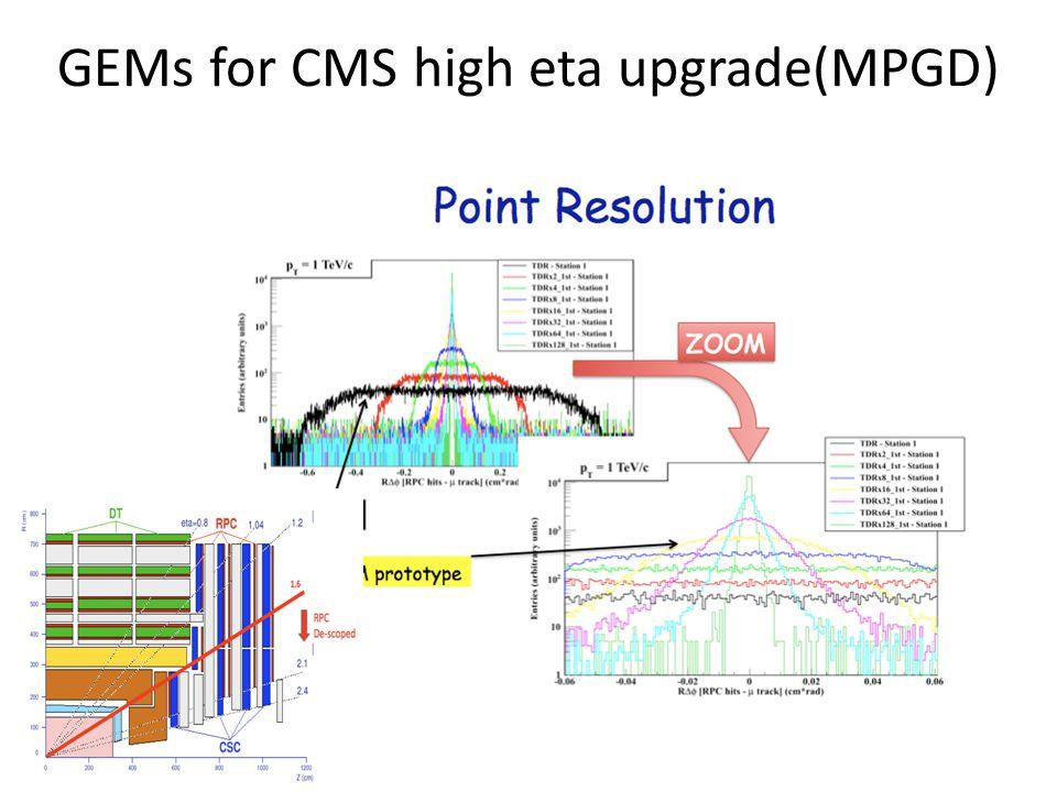 GEMs for CMS high eta upgrade(MPGD)