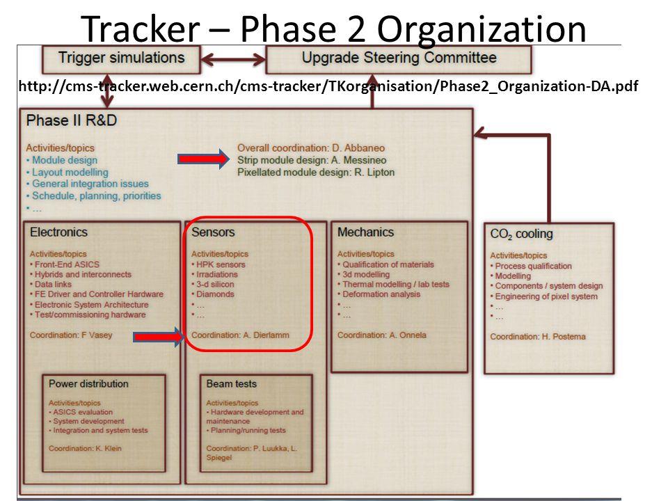 http://cms-tracker.web.cern.ch/cms-tracker/TKorganisation/Phase2_Organization-DA.pdf Tracker – Phase 2 Organization
