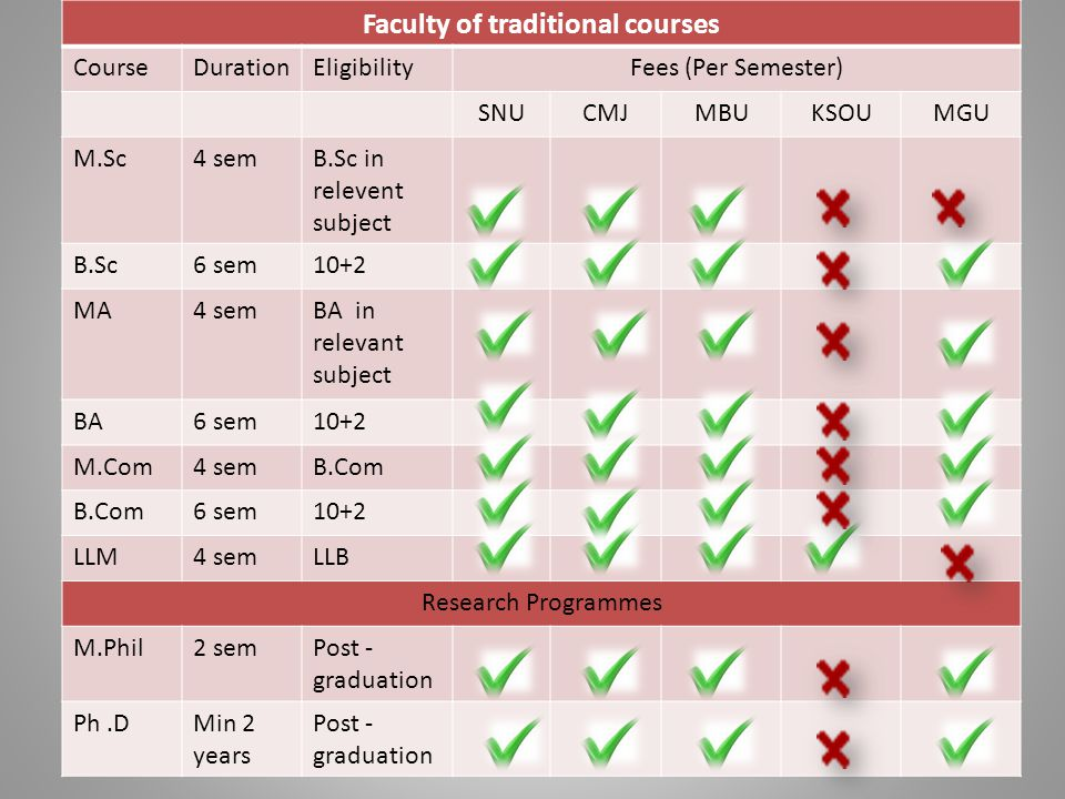 Faculty of traditional courses CourseDurationEligibilityFees (Per Semester) SNUCMJMBUKSOUMGU M.Sc4 semB.Sc in relevent subject B.Sc6 sem10+2 MA4 semBA in relevant subject BA6 sem10+2 M.Com4 semB.Com 6 sem10+2 LLM4 semLLB Research Programmes M.Phil2 semPost - graduation Ph.DMin 2 years Post - graduation
