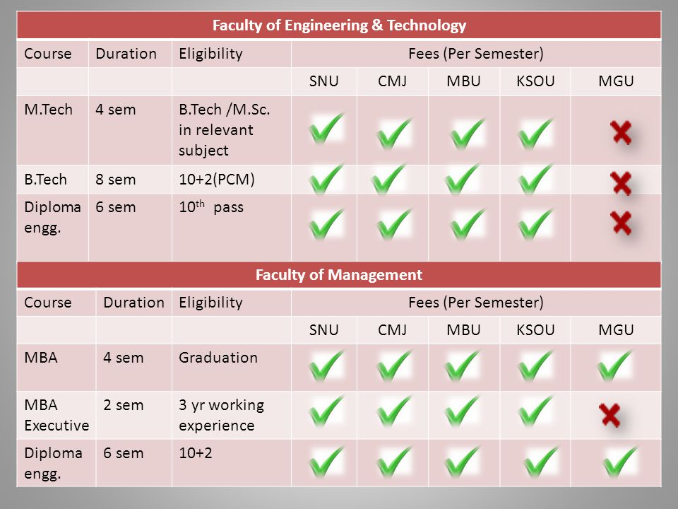 Faculty of Engineering & Technology CourseDurationEligibilityFees (Per Semester) SNUCMJMBUKSOUMGU M.Tech4 semB.Tech /M.Sc.