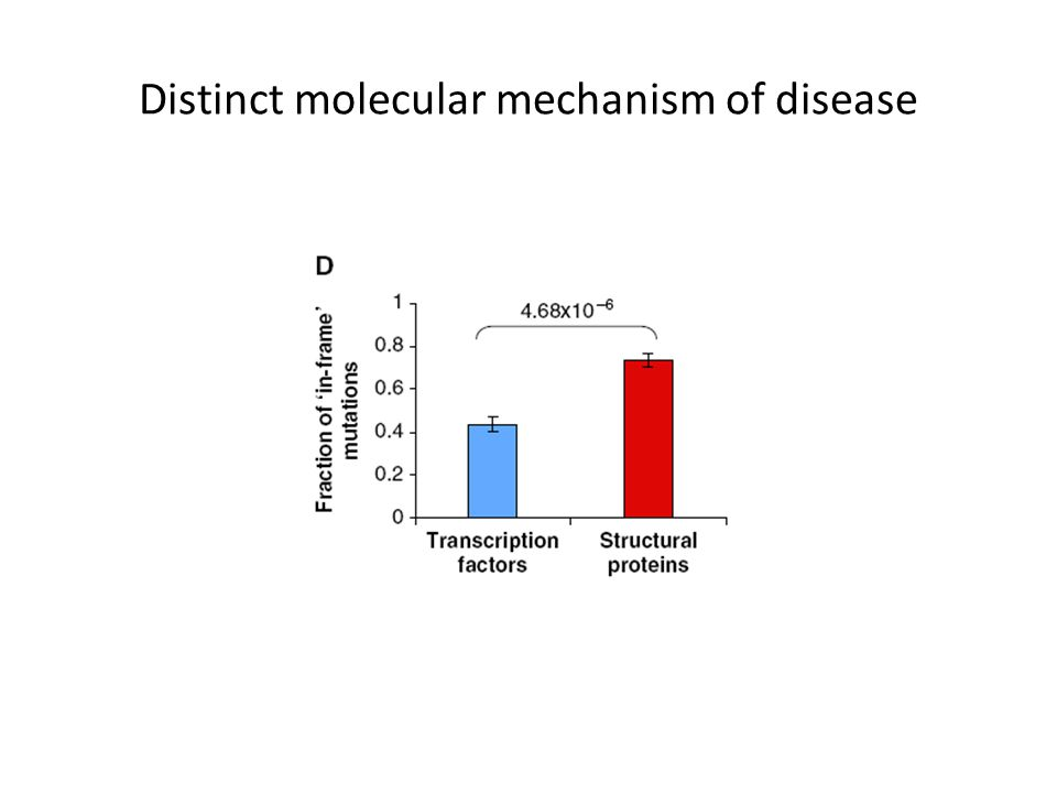 Distinct molecular mechanism of disease