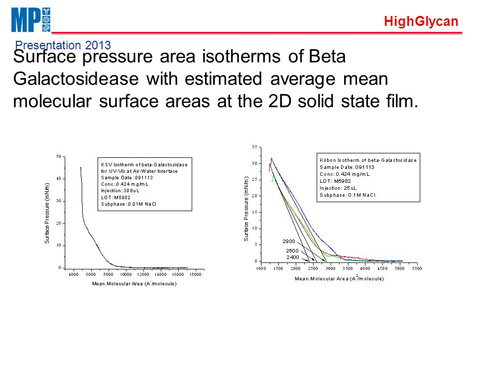 HighGlycan Presentation 2013 Surface pressure area isotherms of Beta Galactosidease with estimated average mean molecular surface areas at the 2D solid state film.