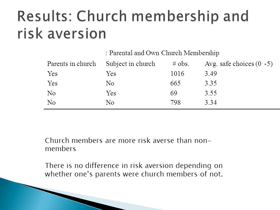Church members are more risk averse than non- members There is no difference in risk aversion depending on whether one's parents were church members of not.