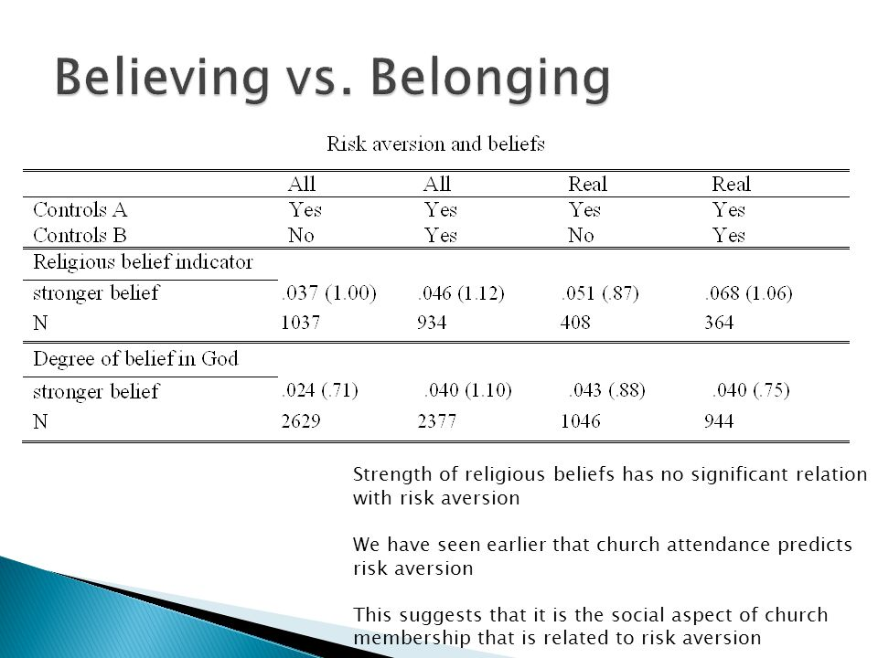 Strength of religious beliefs has no significant relation with risk aversion We have seen earlier that church attendance predicts risk aversion This suggests that it is the social aspect of church membership that is related to risk aversion