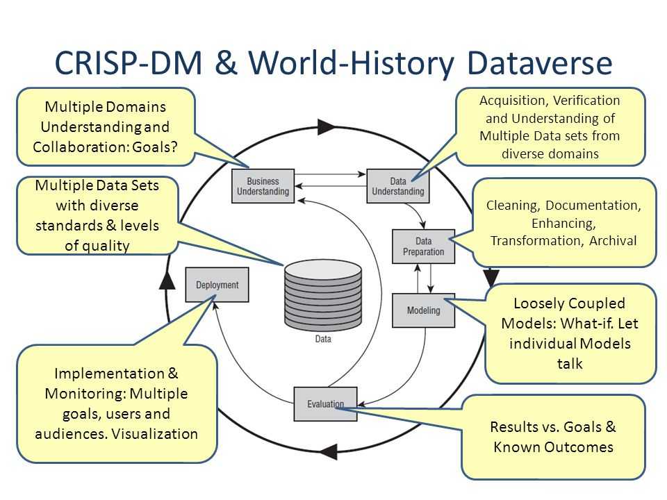 CRISP-DM & World-History Dataverse Multiple Domains Understanding and Collaboration: Goals.