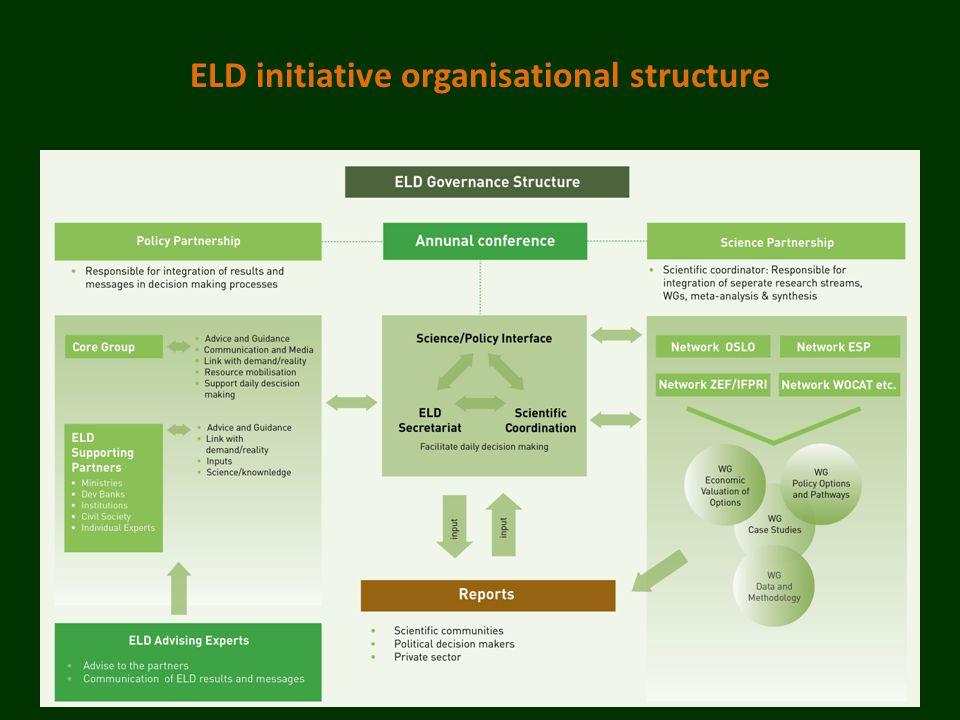 ELD initiative organisational structure