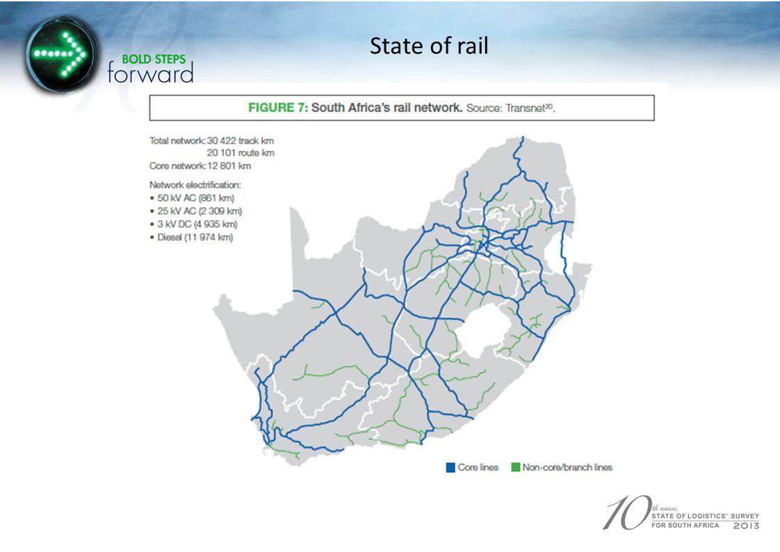 State of rail