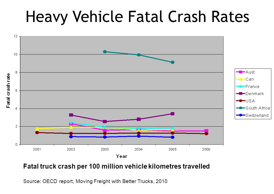 Fatal truck crash per 100 million vehicle kilometres travelled Source: OECD report, Moving Freight with Better Trucks, 2010 Heavy Vehicle Fatal Crash Rates