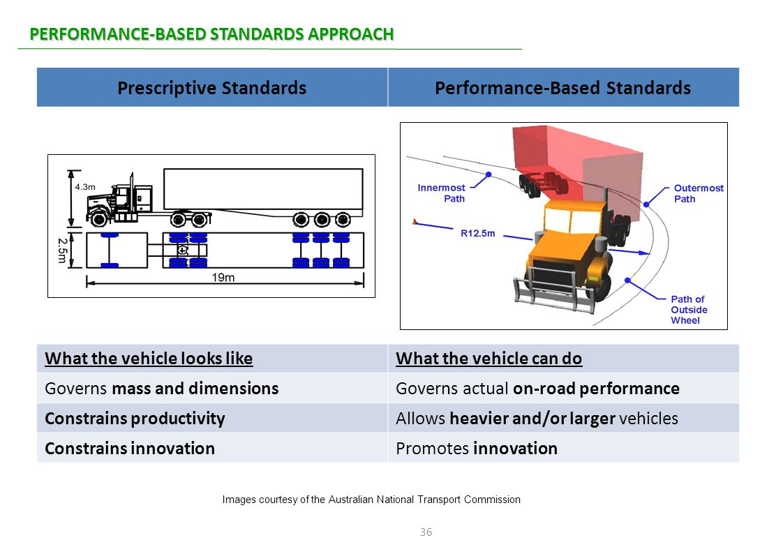 36 PERFORMANCE-BASED STANDARDS APPROACH Prescriptive StandardsPerformance-Based Standards What the vehicle looks likeWhat the vehicle can do Governs m