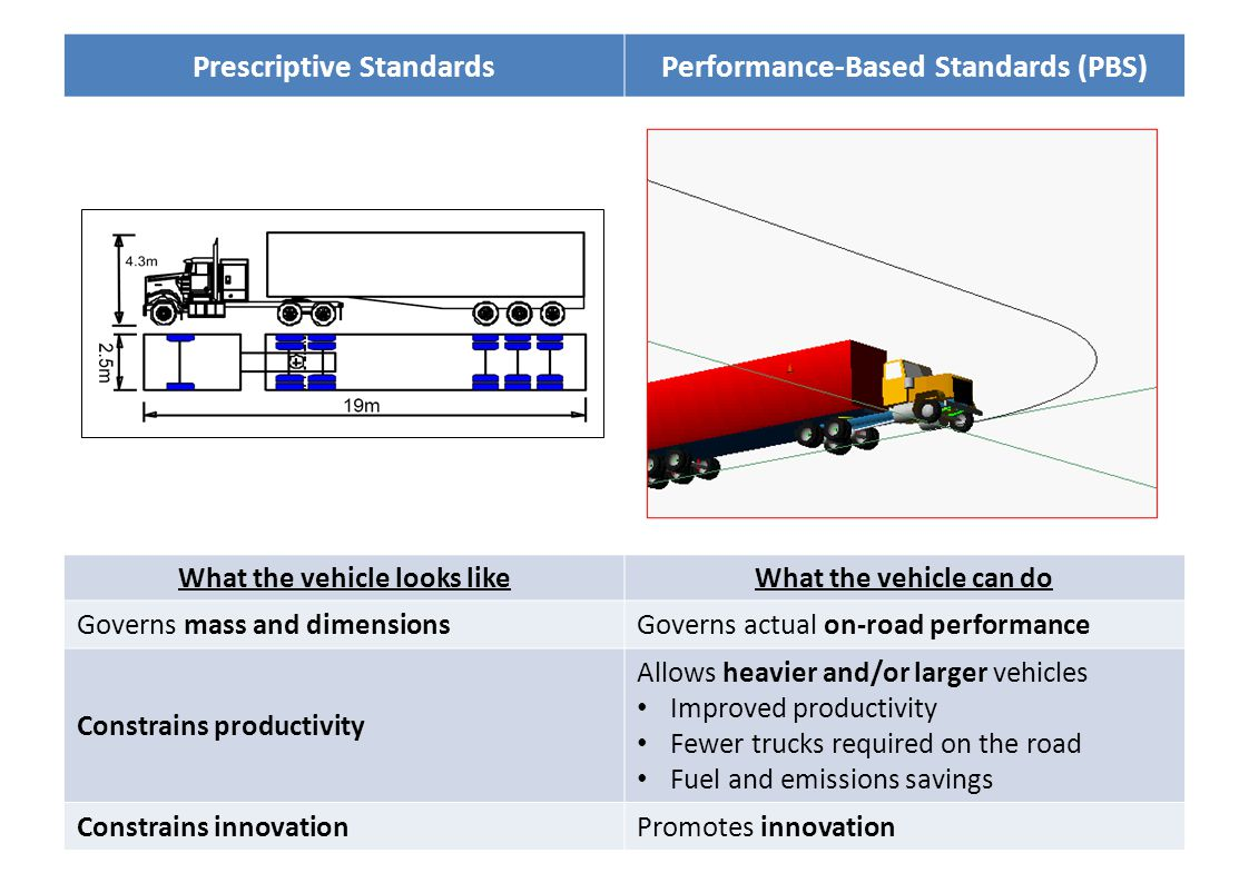 Prescriptive StandardsPerformance-Based Standards What the vehicle looks likeWhat the vehicle can do Governs mass and dimensionsGoverns actual on-road performance Constrains productivity Allows heavier and/or larger vehicles Improved productivity Fewer trucks required on the road Fuel and emissions savings Constrains innovationPromotes innovation Prescriptive StandardsPerformance-Based Standards (PBS)
