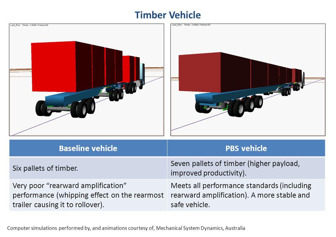 Baseline vehiclePBS vehicle Six pallets of timber.