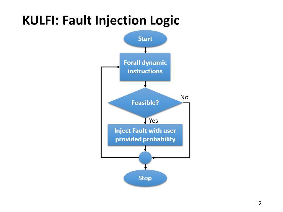 KULFI: Fault Injection Logic Start Forall dynamic instructions Inject Fault with user provided probability Feasible.