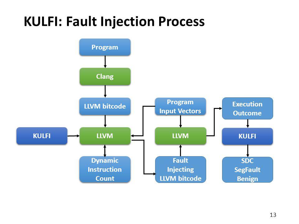 KULFI: Fault Injection Process 13 Program Clang LLVM bitcode LLVM KULFI Dynamic Instruction Count Fault Injecting LLVM bitcode Program Input Vectors LLVM Execution Outcome KULFI SDC SegFault Benign