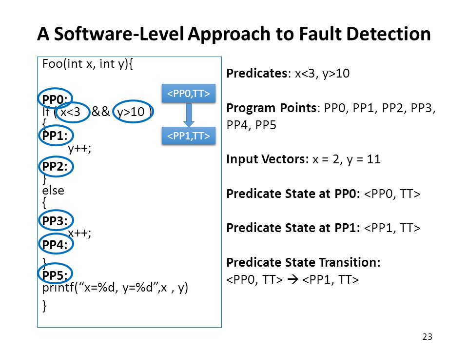 A Software-Level Approach to Fault Detection Foo(int x, int y){ PP0: If ( x 10 ) { PP1: y++; PP2: } else { PP3: x++; PP4: } PP5: printf( x=%d, y=%d ,x, y) } 23 Predicates: x 10 Program Points: PP0, PP1, PP2, PP3, PP4, PP5 Input Vectors: x = 2, y = 11 Predicate State at PP0: Predicate State at PP1: Predicate State Transition: 