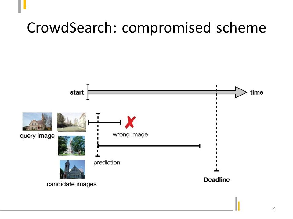 CrowdSearch: compromised scheme 19
