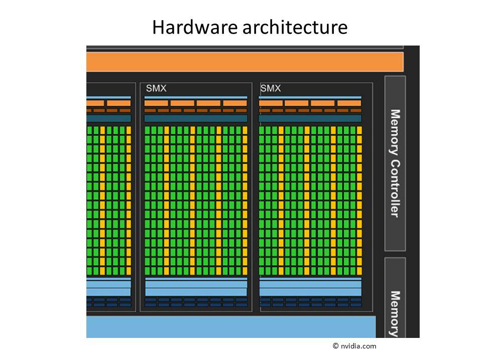 Hardware architecture © nvidia.com