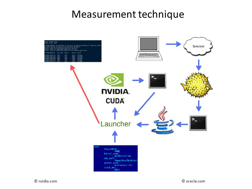 Measurement technique © oracle.com© nvidia.com