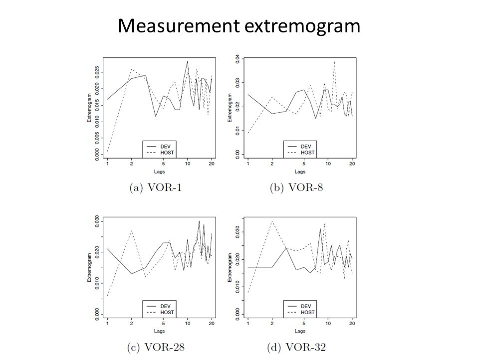 Measurement extremogram