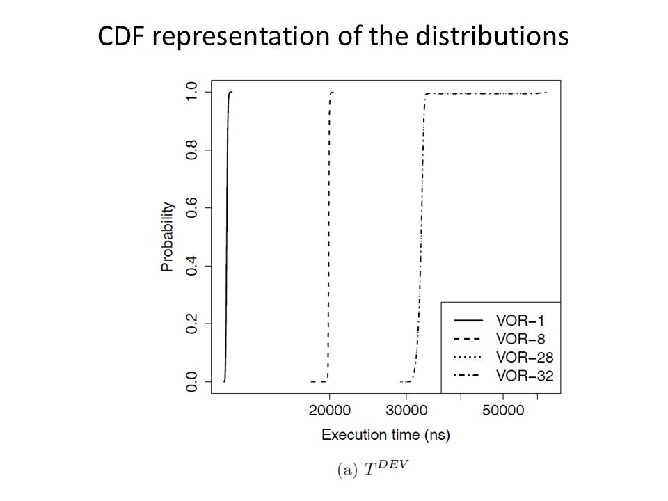 CDF representation of the distributions