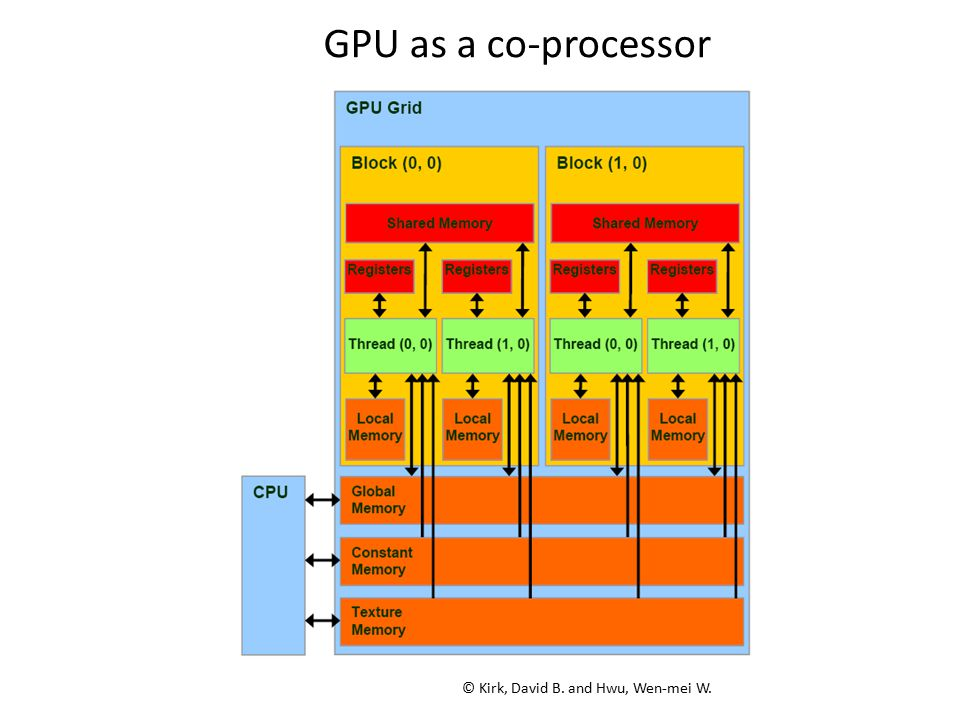 © Kirk, David B. and Hwu, Wen-mei W. GPU as a co-processor