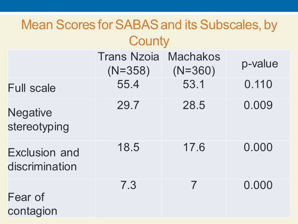 Mean Scores for SABAS and its Subscales, by County Trans Nzoia (N=358) Machakos (N=360) p-value Full scale 55.453.10.110 Negative stereotyping 29.728.50.009 Exclusion and discrimination 18.517.60.000 Fear of contagion 7.370.000