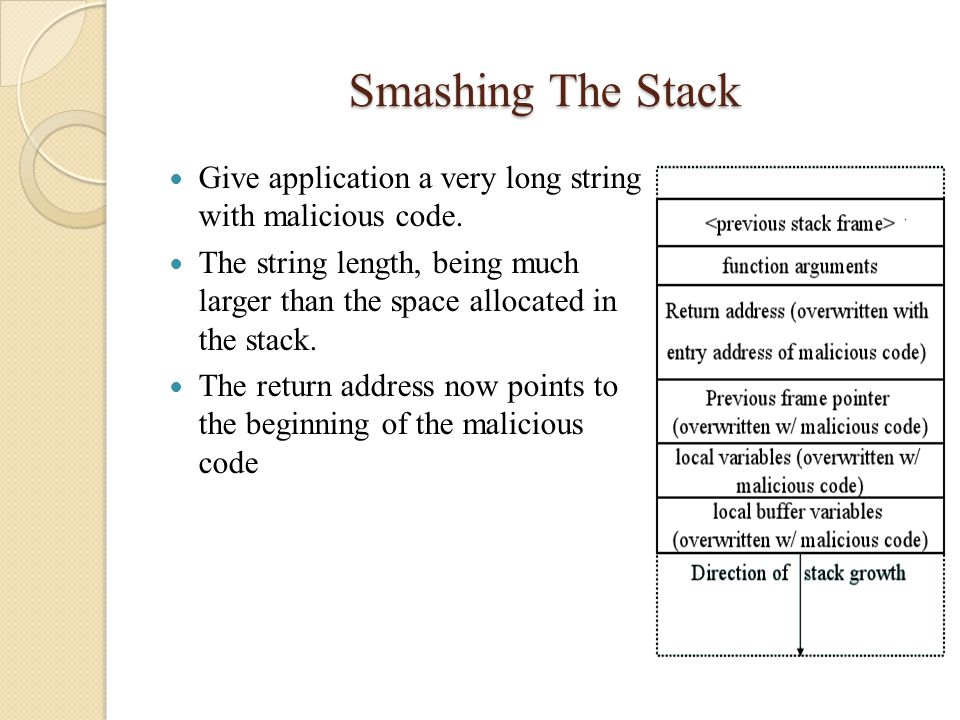 Smashing The Stack Give application a very long string with malicious code. The string length, being much larger than the space allocated in the stack