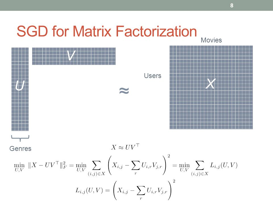 FlexiFaCT (Tensor Decomposition) Scalability in Tensor Dimension Handles up to 2 billion parameters.