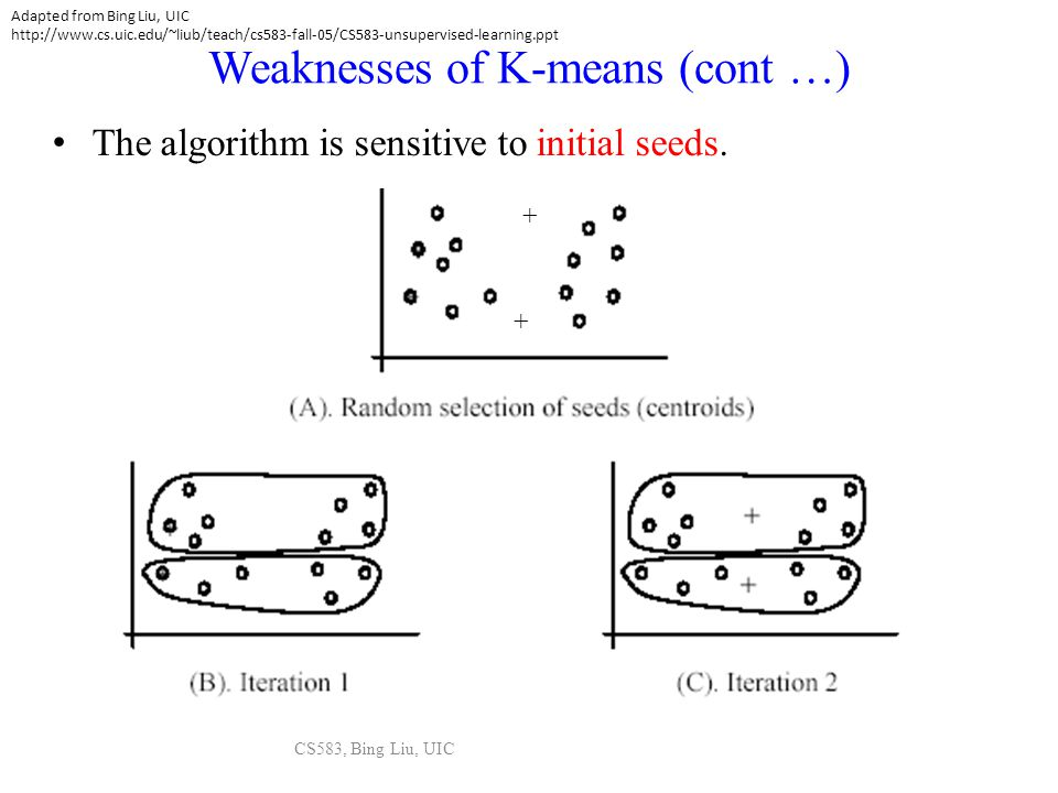 CS583, Bing Liu, UIC Weaknesses of K-means (cont …) The algorithm is sensitive to initial seeds. + + Adapted from Bing Liu, UIC http://www.cs.uic.edu/