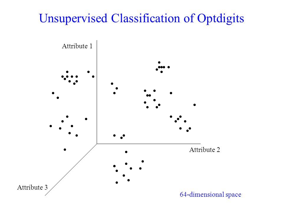 Unsupervised Classification of Optdigits Attribute 1 Attribute 2 Attribute 3 64-dimensional space