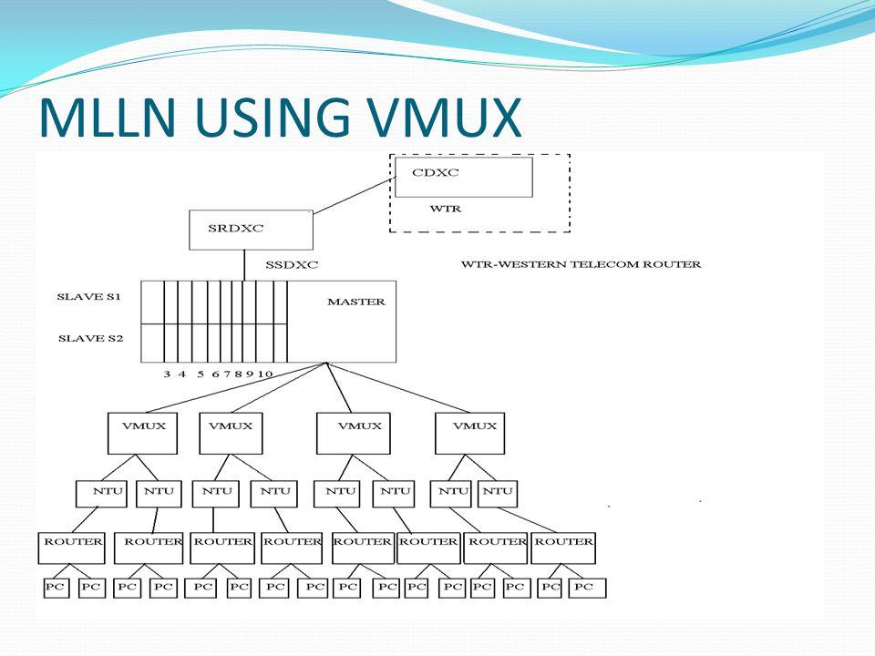 MLLN USING VMUX