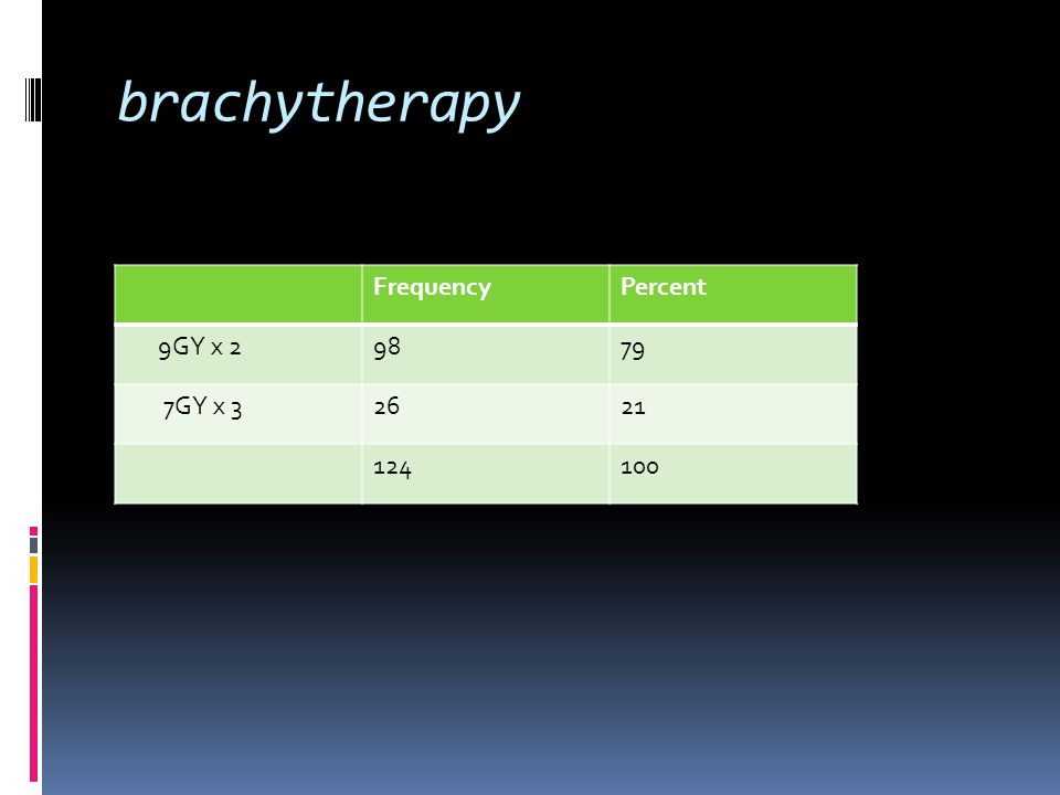 brachytherapy FrequencyPercent 9GY x 29879 7GY x 32621 124100