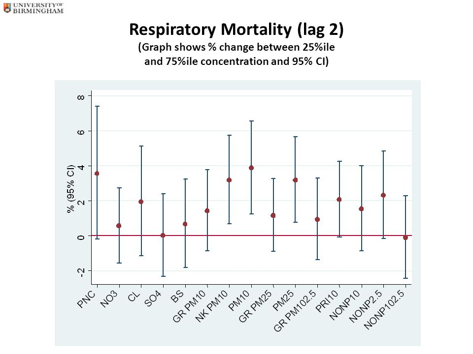 Respiratory Mortality (lag 2) (Graph shows % change between 25%ile and 75%ile concentration and 95% CI)