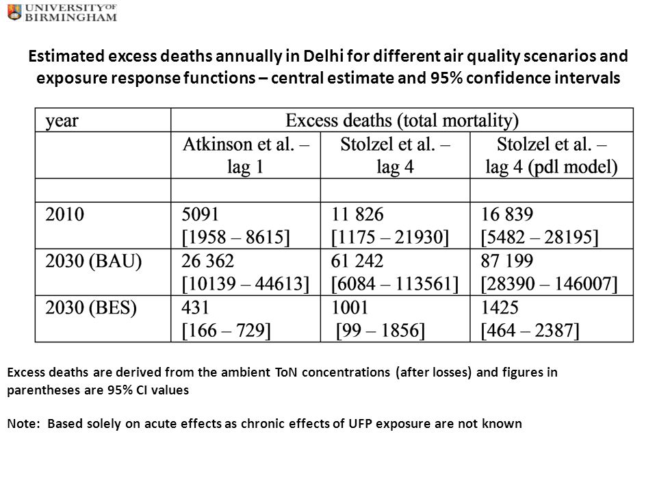 Estimated excess deaths annually in Delhi for different air quality scenarios and exposure response functions – central estimate and 95% confidence intervals Excess deaths are derived from the ambient ToN concentrations (after losses) and figures in parentheses are 95% CI values Note: Based solely on acute effects as chronic effects of UFP exposure are not known