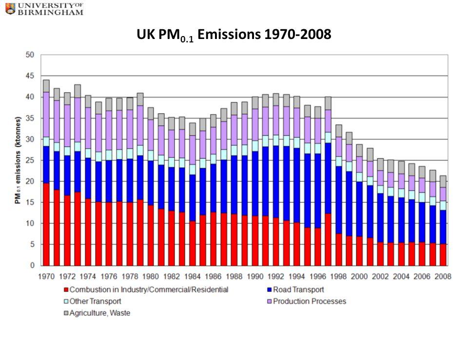 UK PM 0.1 Emissions 1970-2008